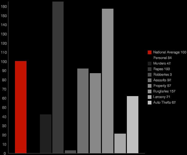 Belva WV Crime Statistics