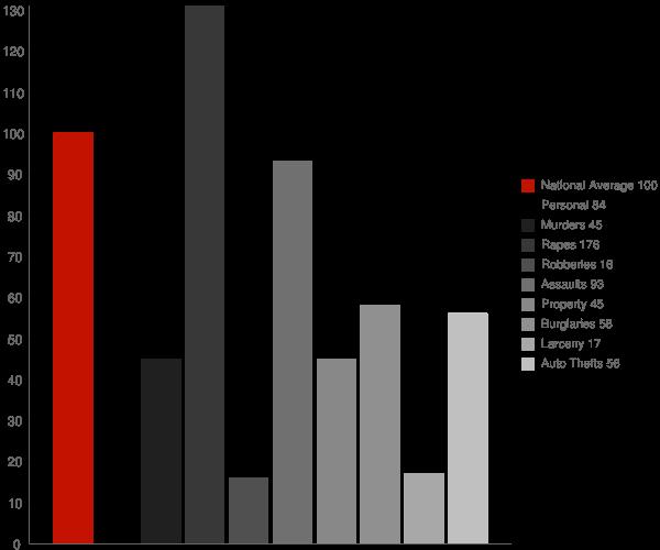 Clay WV Crime Statistics