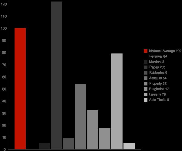Fishkill NY Crime Statistics