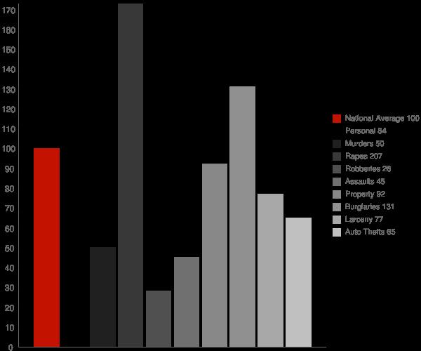 Robbins NC Crime Statistics