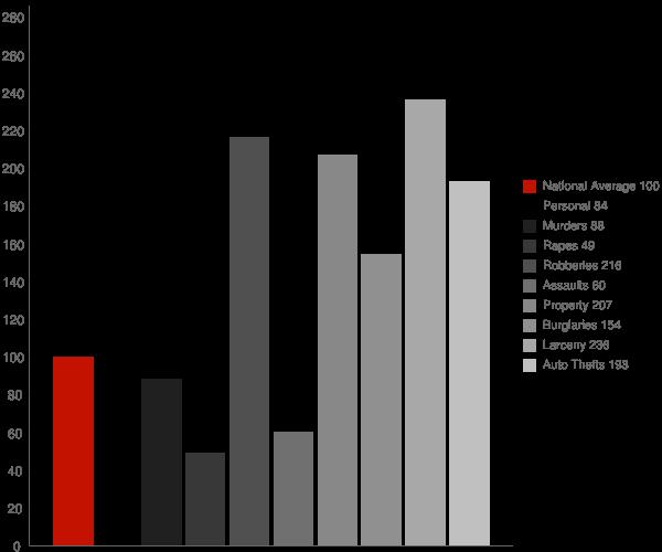 Homewood AL Crime Statistics
