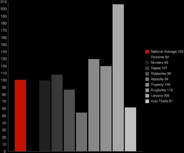 Perry GA Crime Statistics