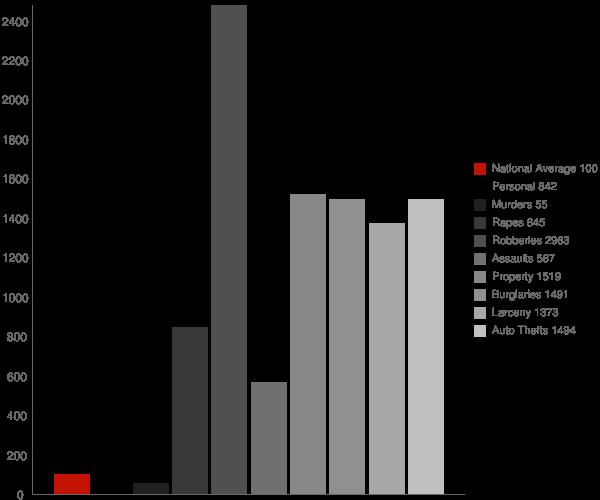 Whitehall OH Crime Statistics