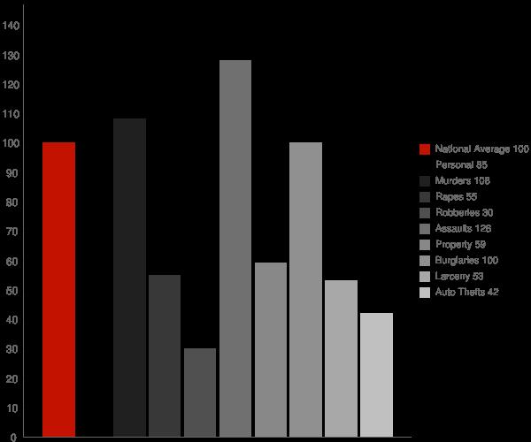 Imperial CA Crime Statistics