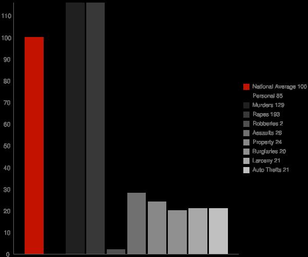 New Plymouth ID Crime Statistics