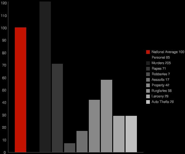 Sidney AR Crime Statistics