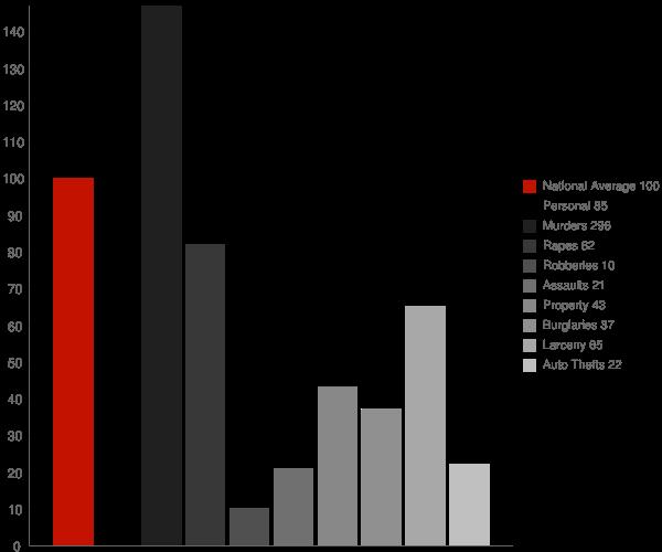 Boonville IN Crime Statistics