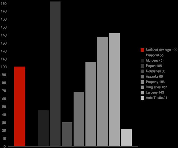 Clinton CT Crime Statistics