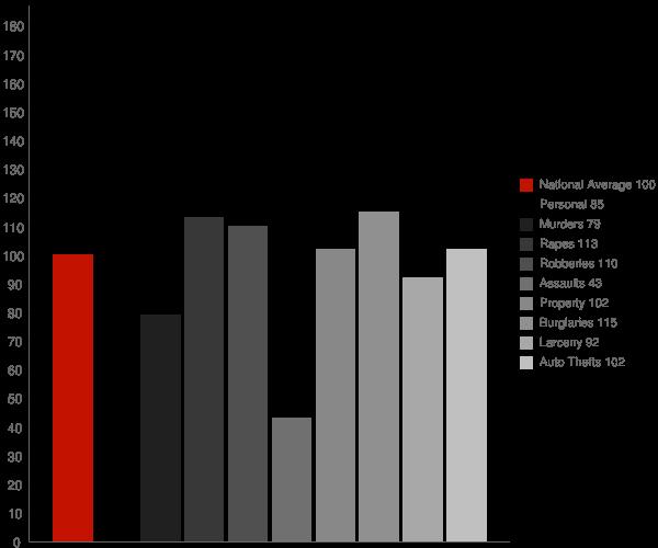 Hephzibah GA Crime Statistics