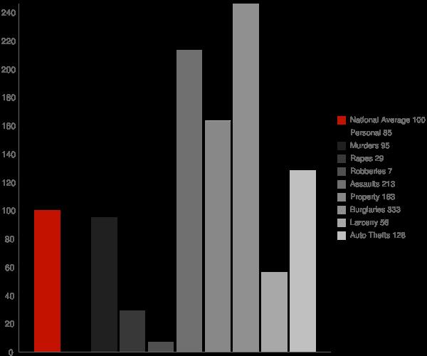 Cordes Lakes AZ Crime Statistics