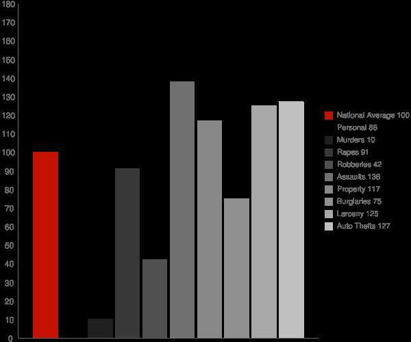 Greenville DE Crime Statistics