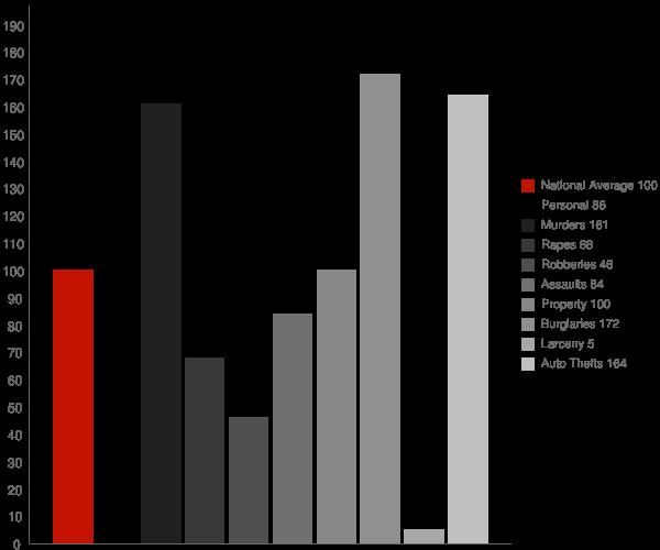Litchfield Park AZ Crime Statistics
