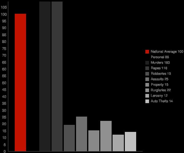Oasis CA Crime Statistics