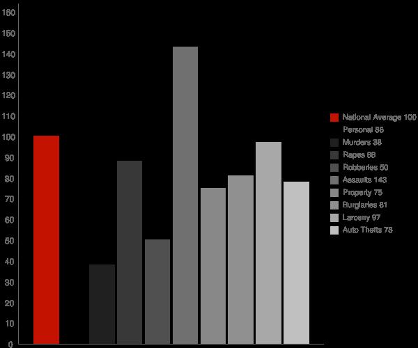 Vacaville CA Crime Statistics