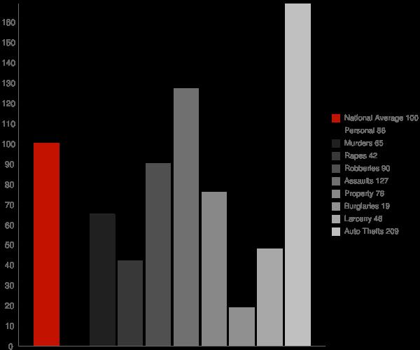 Poolesville MD Crime Statistics