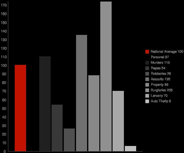 Ivanhoe CA Crime Statistics