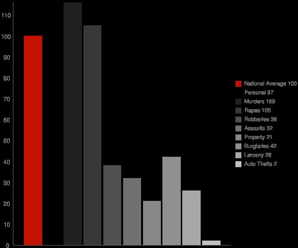 London CA Crime Statistics
