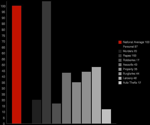 Clayton DE Crime Statistics
