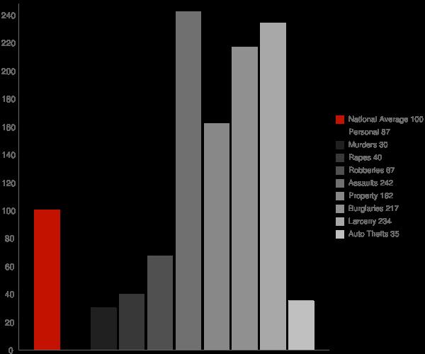 Ruston LA Crime Statistics