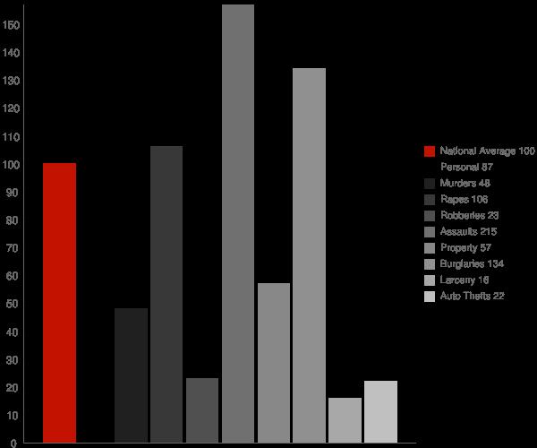 Guy AR Crime Statistics