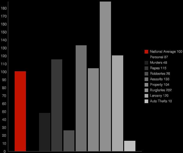 Palermo CA Crime Statistics