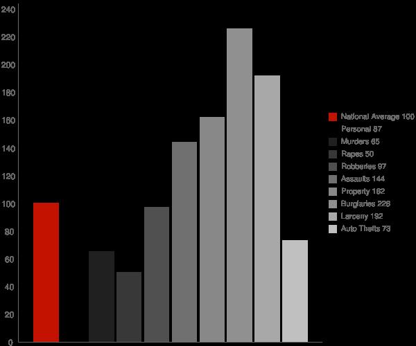 Hannahs Mill GA Crime Statistics