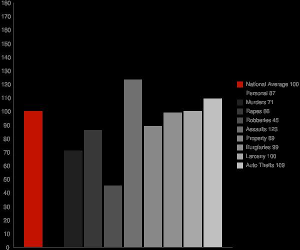 Clovis CA Crime Statistics