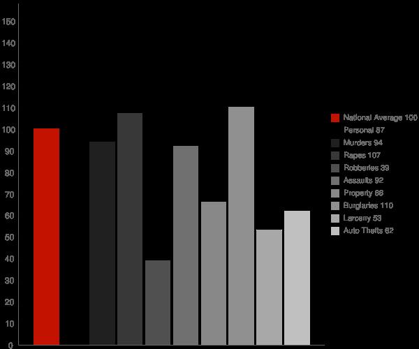 Twentynine Palms CA Crime Statistics