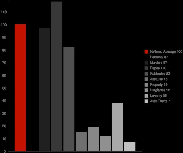 Village St George LA Crime Statistics