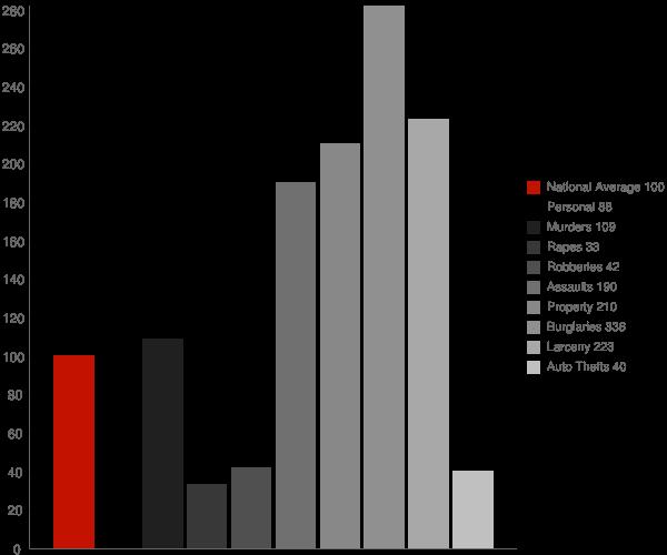 Dauphin Island AL Crime Statistics