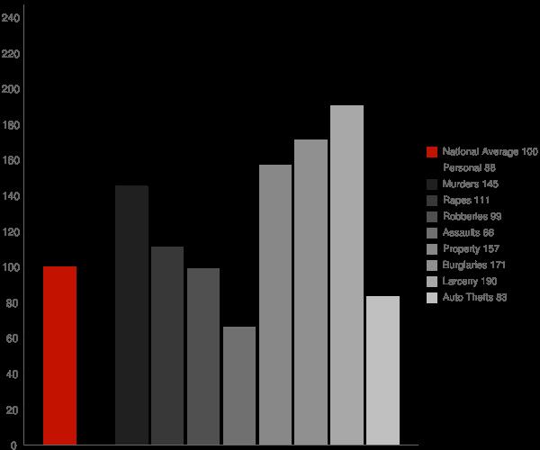 Decatur AL Crime Statistics