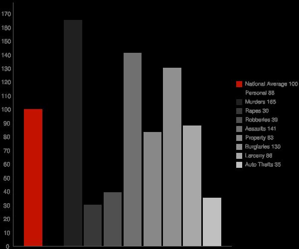 Hawkinsville GA Crime Statistics