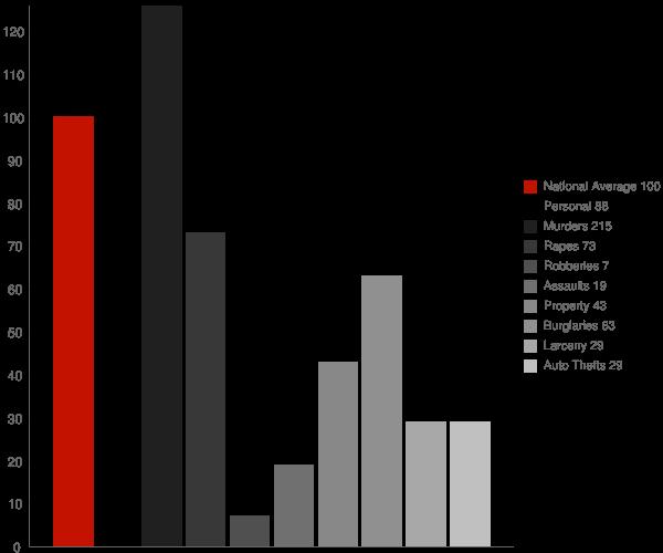 Evening Shade AR Crime Statistics