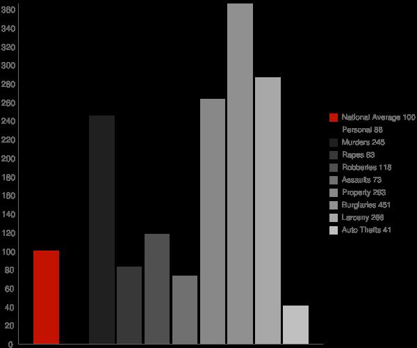 Indianola MS Crime Statistics