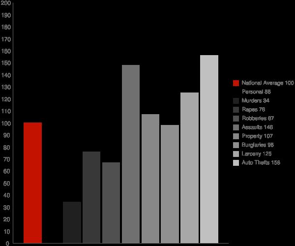 Concord CA Crime Statistics