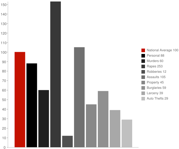 Phil Campbell AL Crime Statistics
