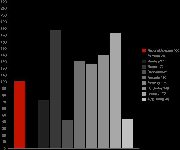Andalusia AL Crime Statistics