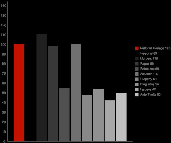Hardwick GA Crime Statistics