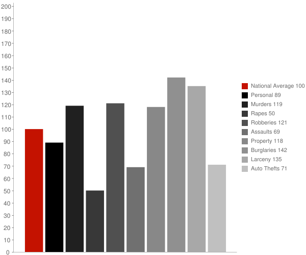 Burlington NC Crime Statistics