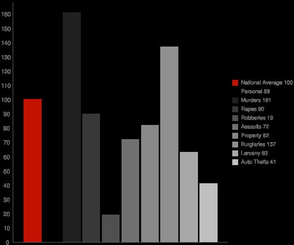 Advance NC Crime Statistics