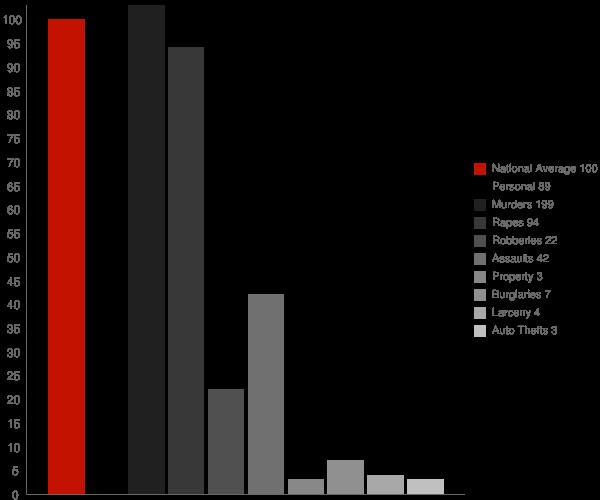 Orosi CA Crime Statistics