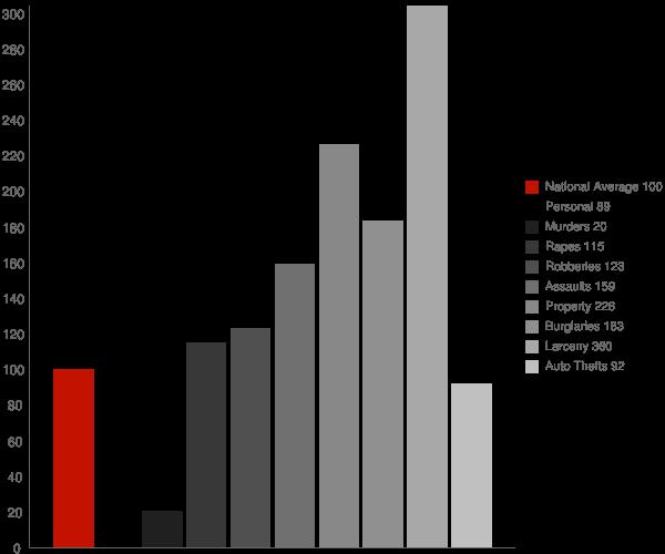 Hobson City AL Crime Statistics