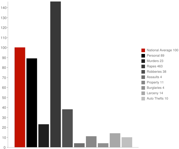 Prairie Rose ND Crime Statistics
