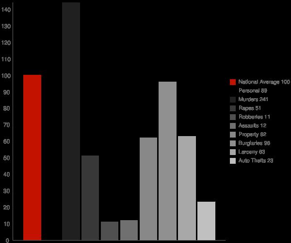 Oppelo AR Crime Statistics