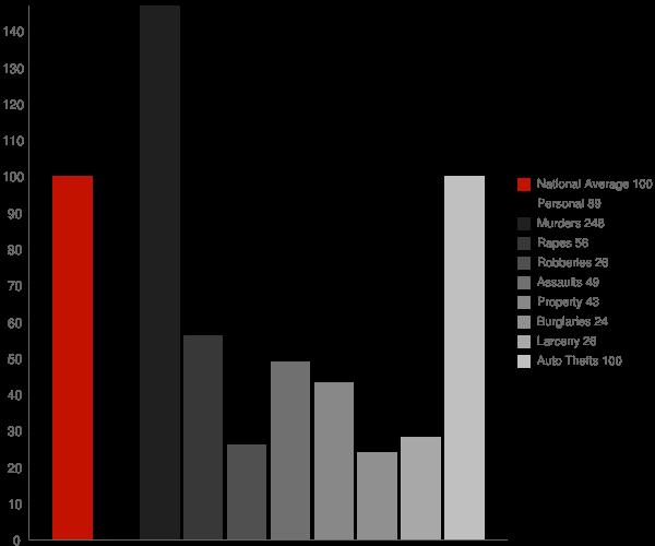 Morristown AZ Crime Statistics