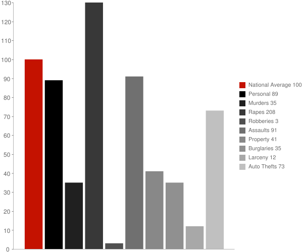 West Hamlin WV Crime Statistics