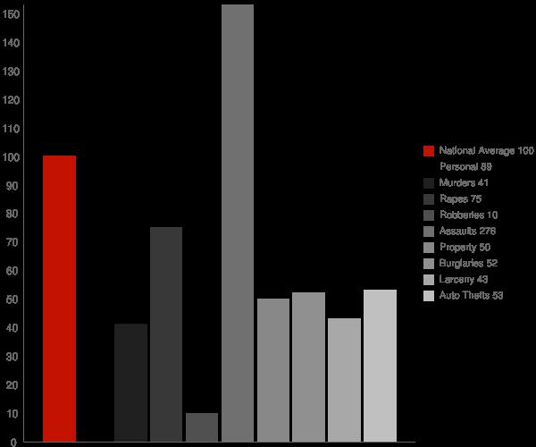 Montegut LA Crime Statistics