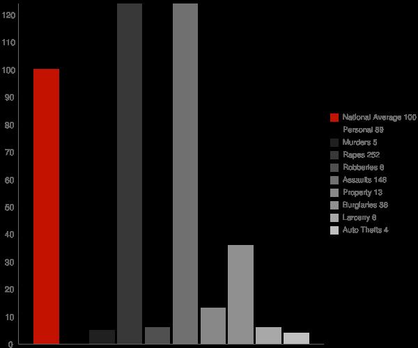 Gueydan LA Crime Statistics