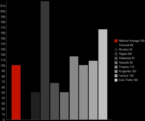 Everett WA Crime Statistics