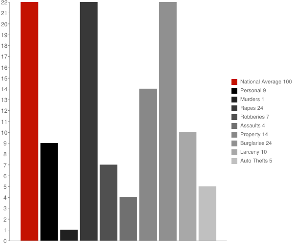 Franklin AR Crime Statistics